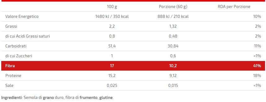 pasta young fiber plus valori nutrizionali