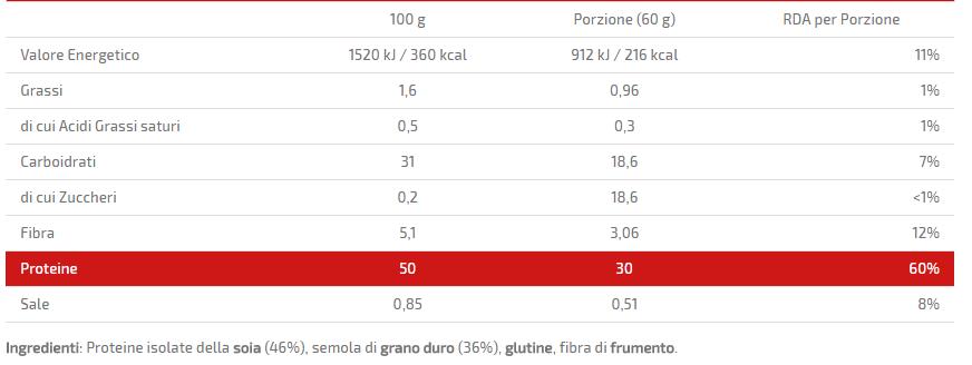 pasta young protein valori nutrizionali